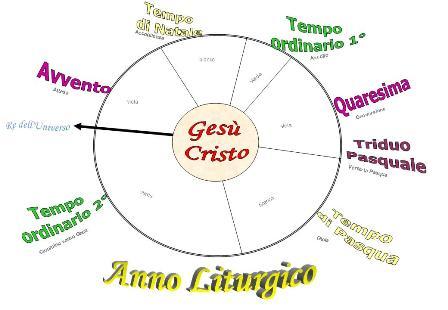 Calendario Liturgico Per Bambini.Alla Luce Del Vangelo Schema E Disegni Dell Anno Liturgico